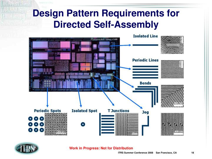 Design Pattern Requirements for