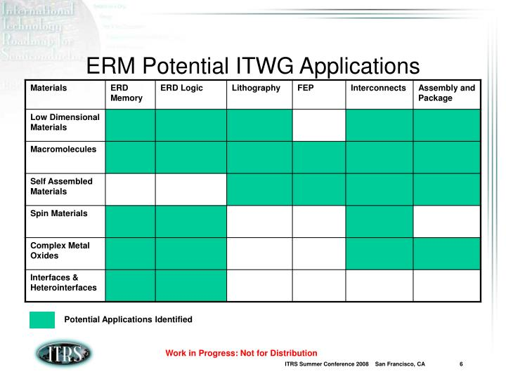 ERM Potential ITWG Applications