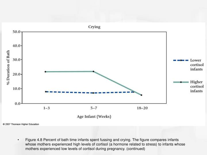 Figure 4.8 Percent of bath time infants spent fussing and crying. The figure compares infants whose mothers experienced high levels of cortisol (a hormone related to stress) to infants whose mothers experienced low levels of cortisol during pregnancy. (continued)