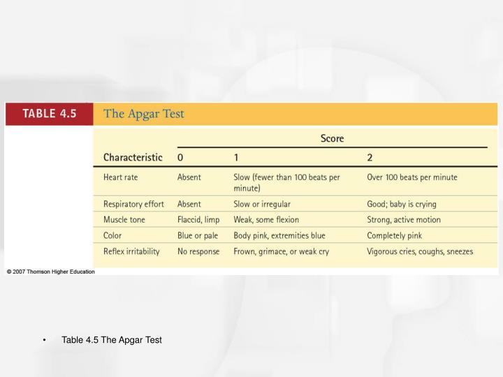 Table 4.5 The Apgar Test