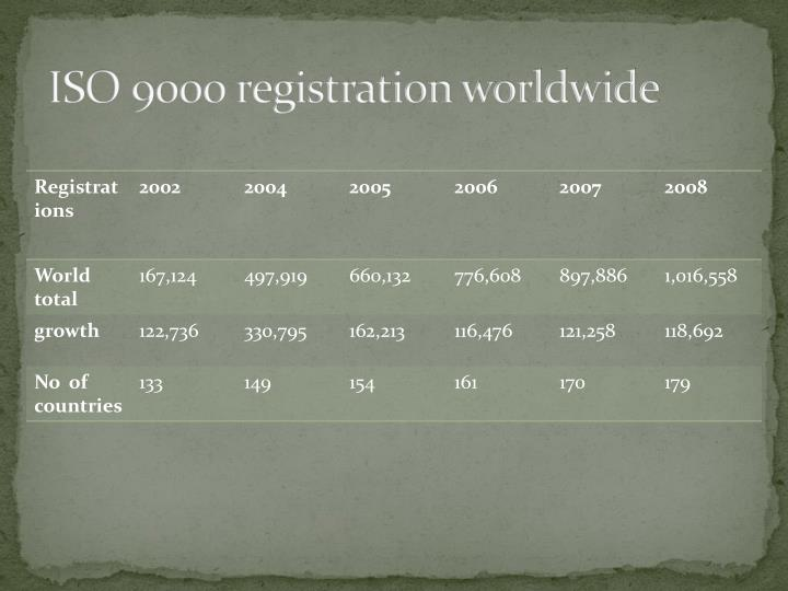 ISO 9000 registration worldwide