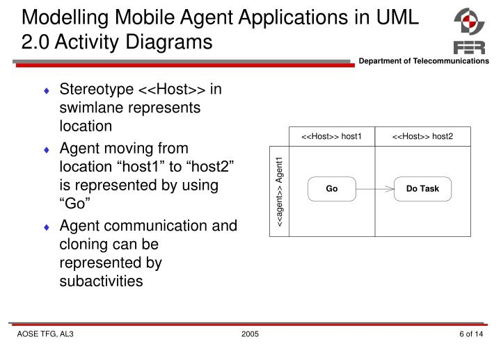 Modelling Mobile Agent Applications in UML 2.0 Activity Diagrams