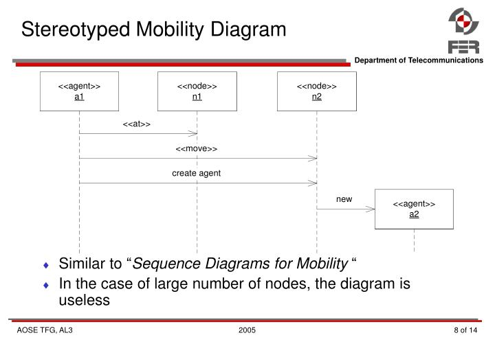 Stereotyped Mobility Diagram