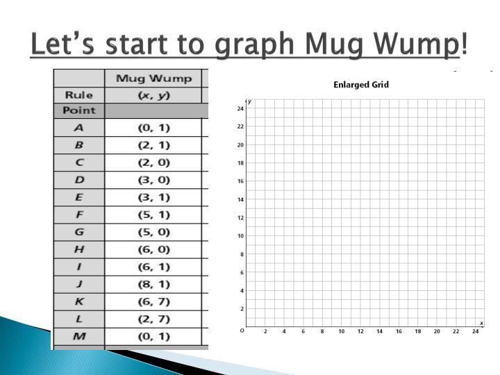 Let's start to graph Mug