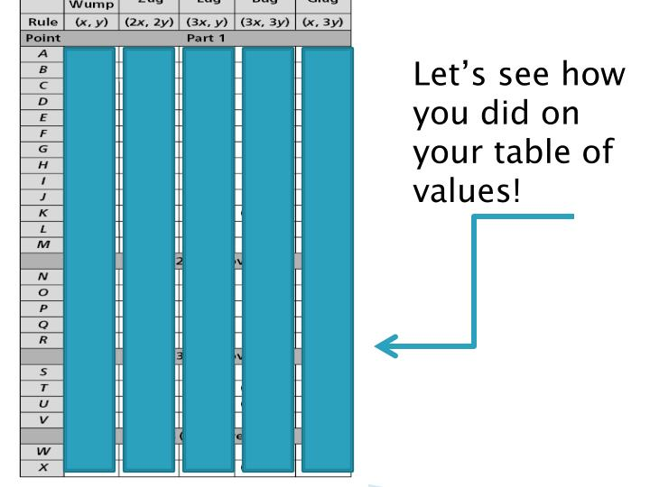 Let's see how you did on your table of values!