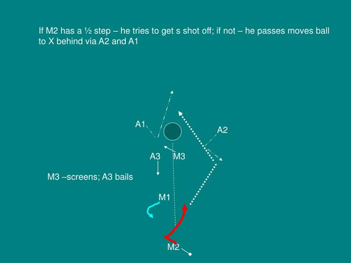 If M2 has a ½ step – he tries to get s shot off; if not – he passes moves ball to X behind via A2 and A1