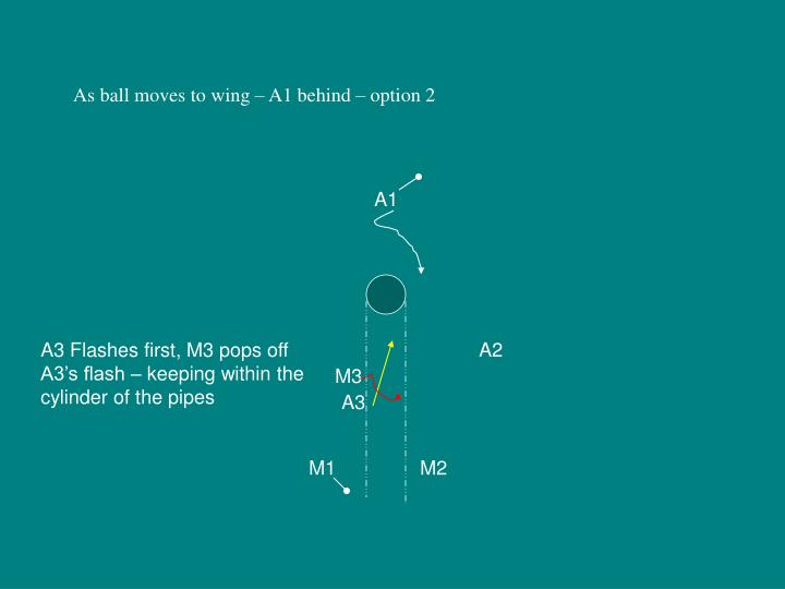 As ball moves to wing – A1 behind – option 2