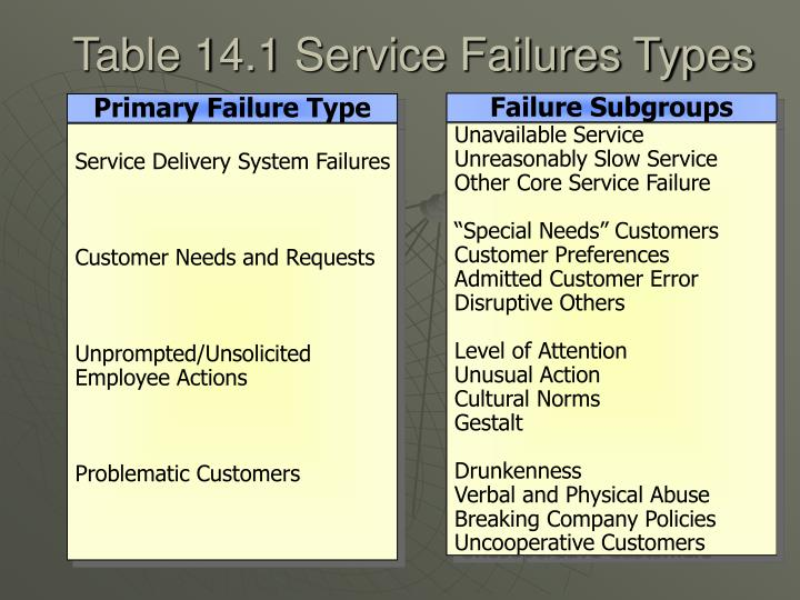 Table 14.1 Service Failures Types