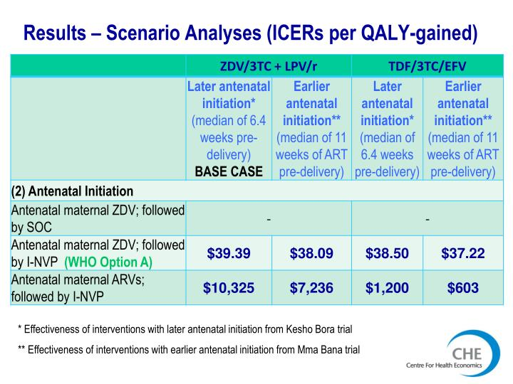 Results – Scenario Analyses (ICERs per QALY-gained)