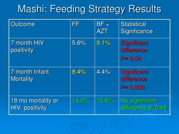 Mashi: Feeding Strategy Results