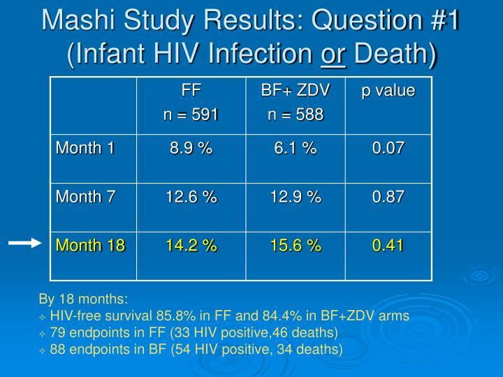 Mashi Study Results: Question #1