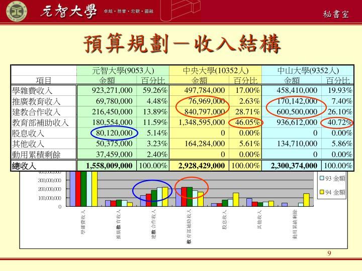 預算規劃-收入結構