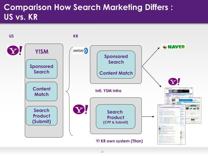 Comparison how search marketing differs us vs kr