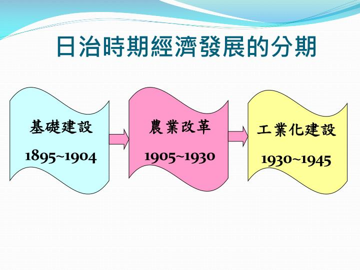 日治時期經濟發展的分期