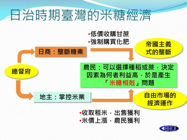 日治時期臺灣的米糖經濟