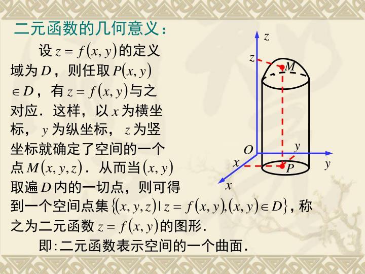 二元函数的几何意义: