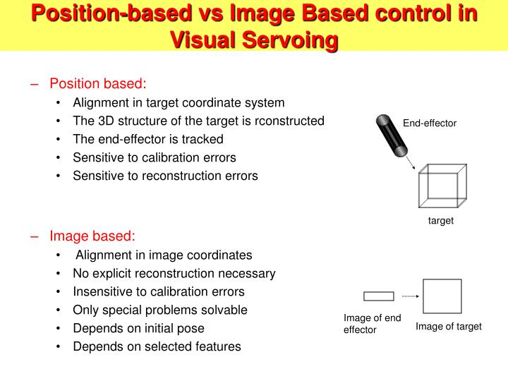 Position-based vs Image Based control in Visual Servoing