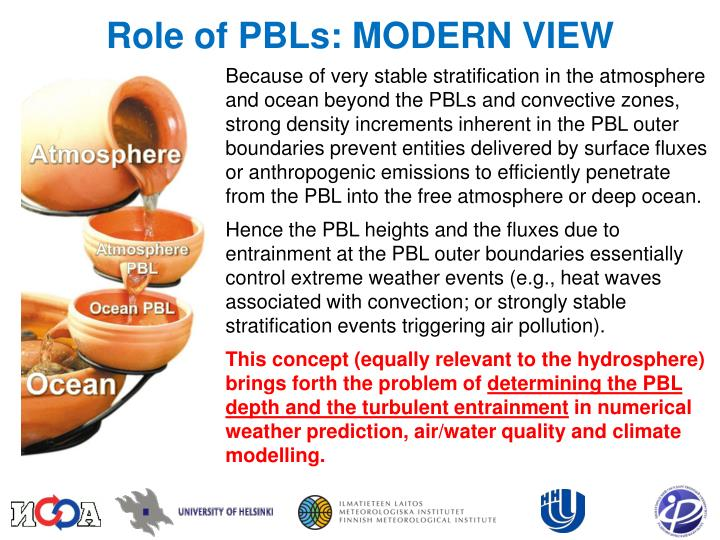 Role of PBLs: MODERN VIEW