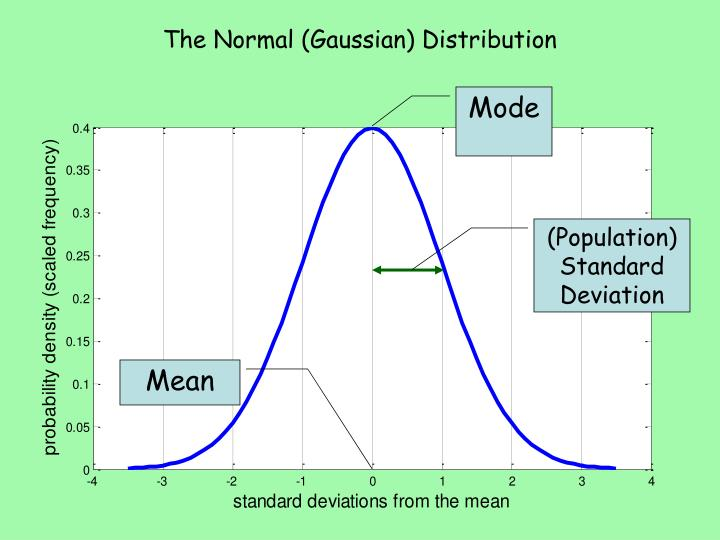 The Normal (Gaussian) Distribution