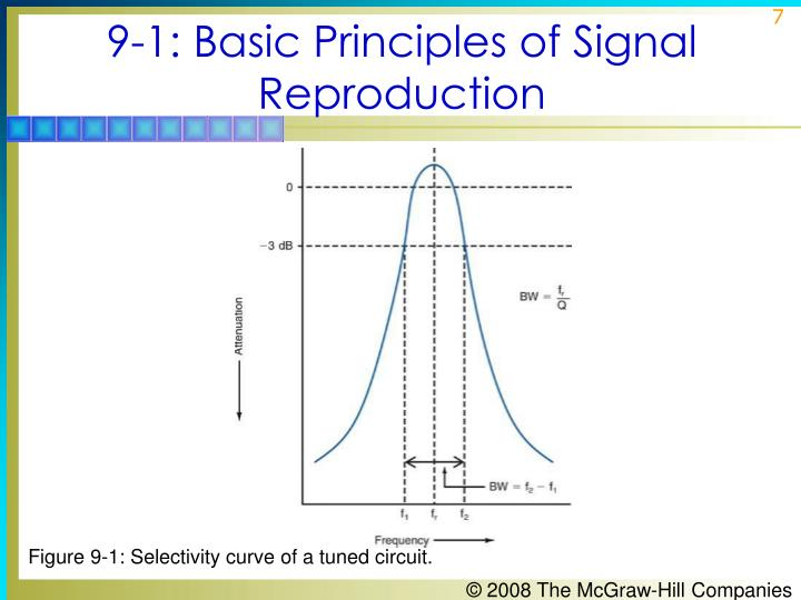9-1: Basic Principles of Signal Reproduction