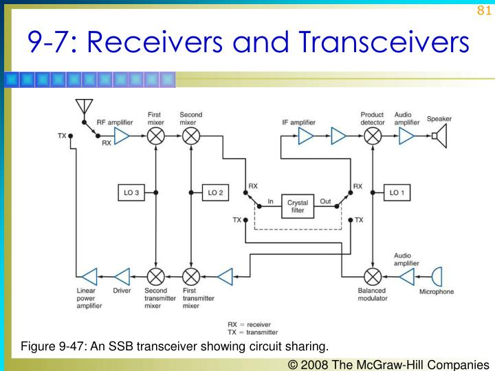 9-7: Receivers and Transceivers