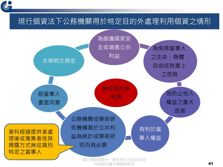 現行個資法下公務機關得於特定目的外處理利用個資之情形