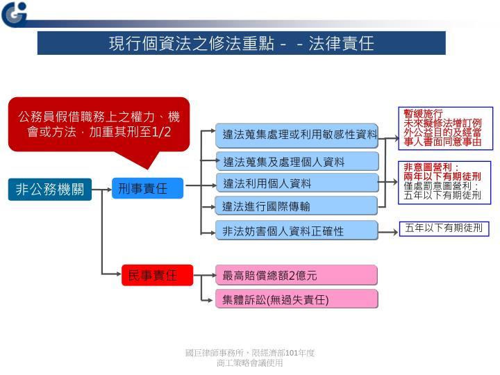 違法蒐集處理或利用敏感性資料