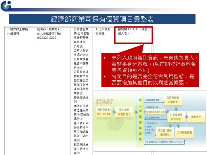 經濟部商業司保有個資項目彙整表