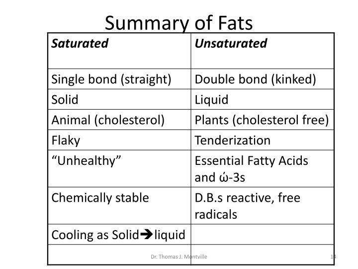 Summary of Fats