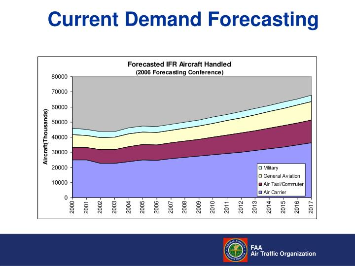 Current Demand Forecasting