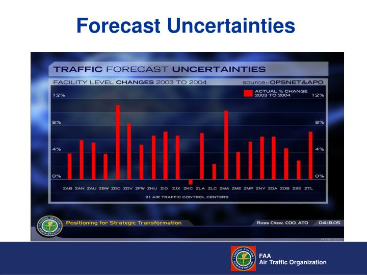 Forecast Uncertainties