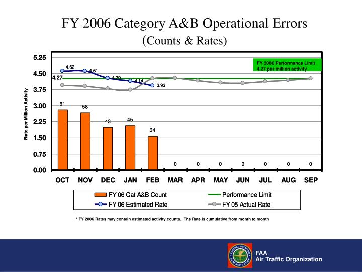 FY 2006 Category A&B Operational Errors
