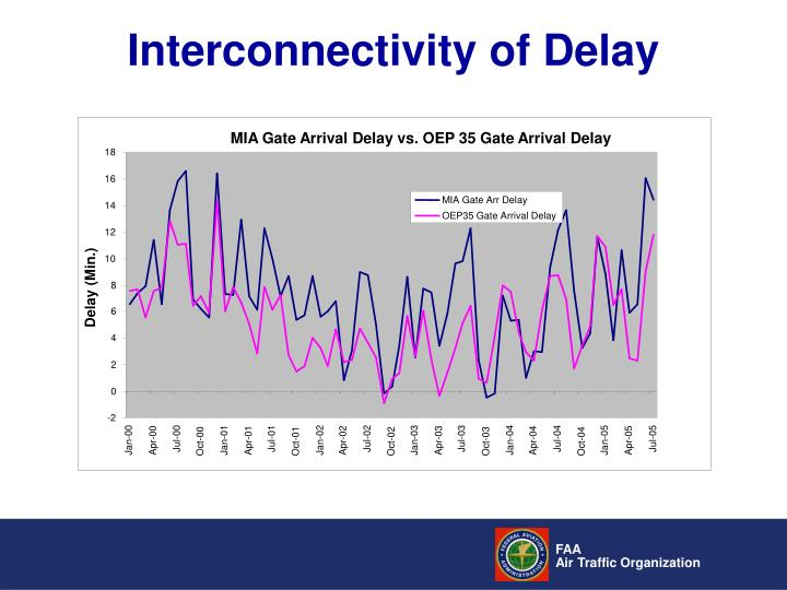 MIA Gate Arrival Delay vs. OEP 35 Gate Arrival Delay