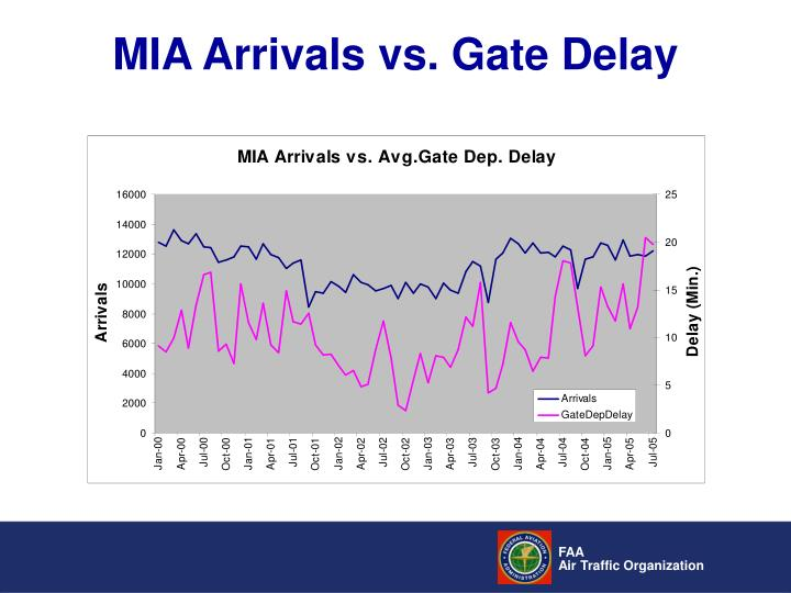 MIA Arrivals vs. Gate Delay