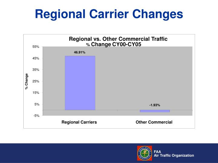 Regional vs. Other Commercial Traffic