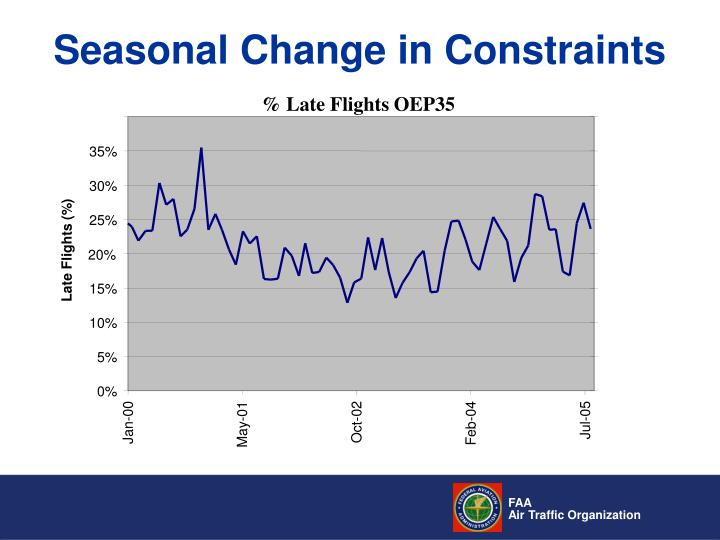 % Late Flights OEP35