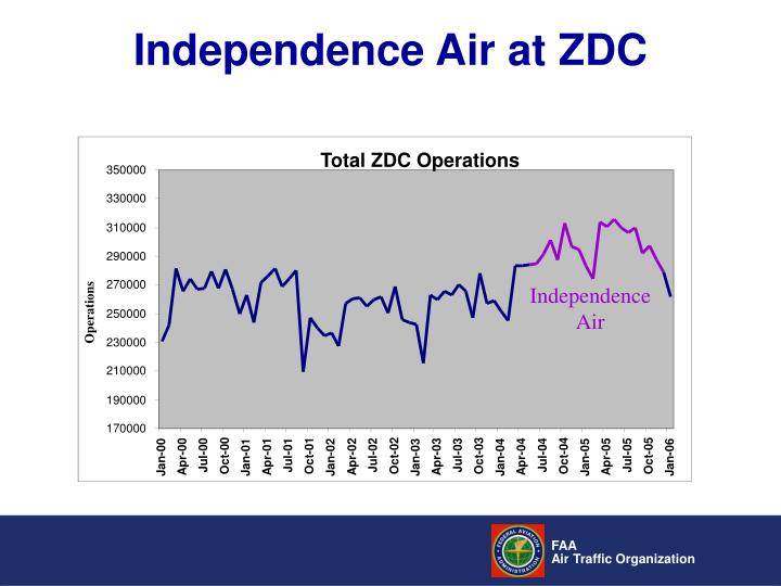 Independence Air at ZDC