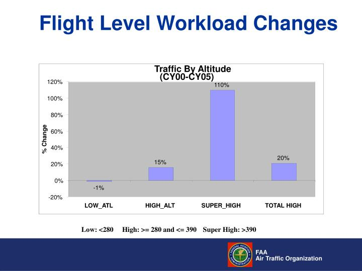Flight Level Workload Changes