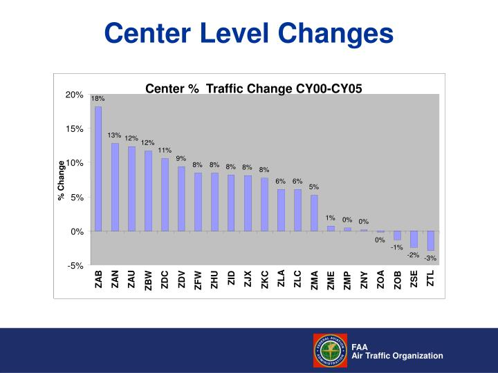 Center %  Traffic Change CY00-CY05