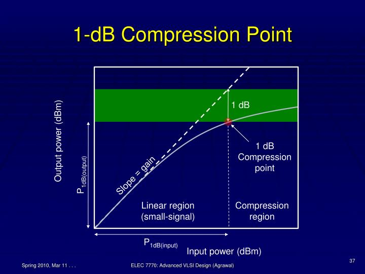 1-dB Compression Point
