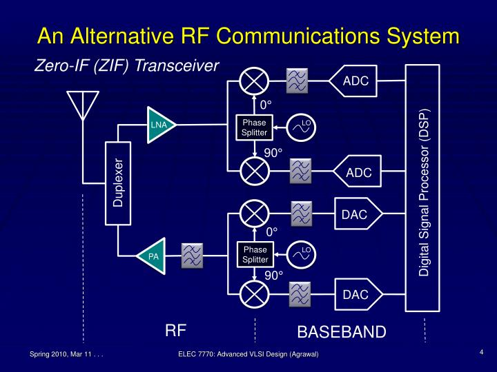 An Alternative RF Communications System