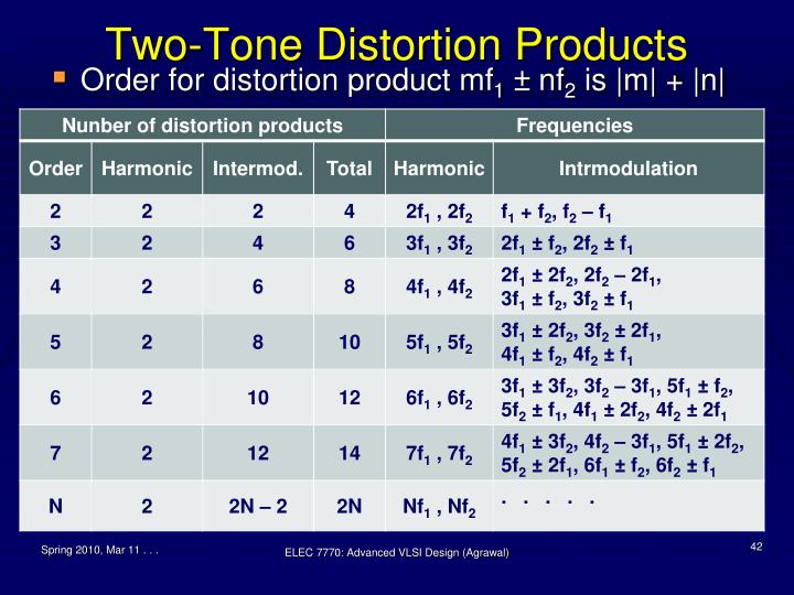 Two-Tone Distortion Products