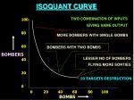 isoquant curve