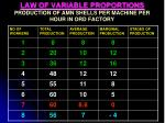 law of variable proportions production of amn shells per machine per hour in ord factory