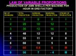 law of variable proportions production of amn shells per machine per hour in ord factory1