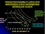 production possibility curve with indifference curve superimposed defence exp vs devp