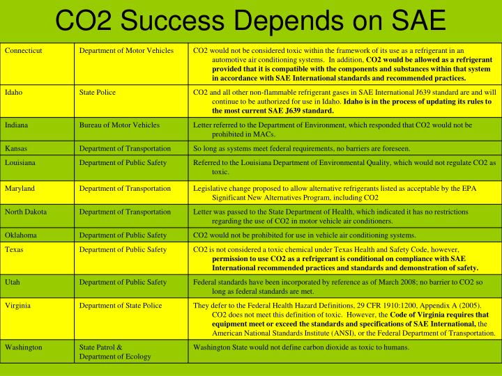 CO2 Success Depends on SAE