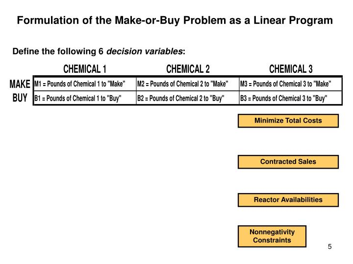 Formulation of the Make-or-Buy Problem as a Linear Program