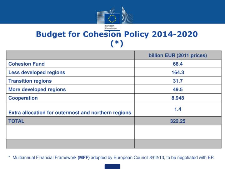 Budget for Cohesion Policy 2014-2020 (*)