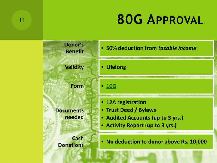 80G Approval